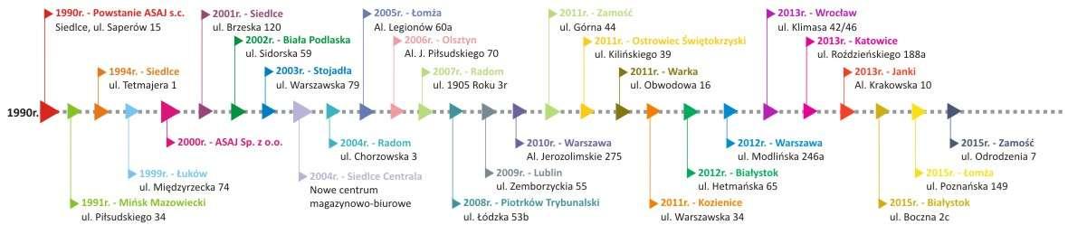 Historia firmy oś czasu